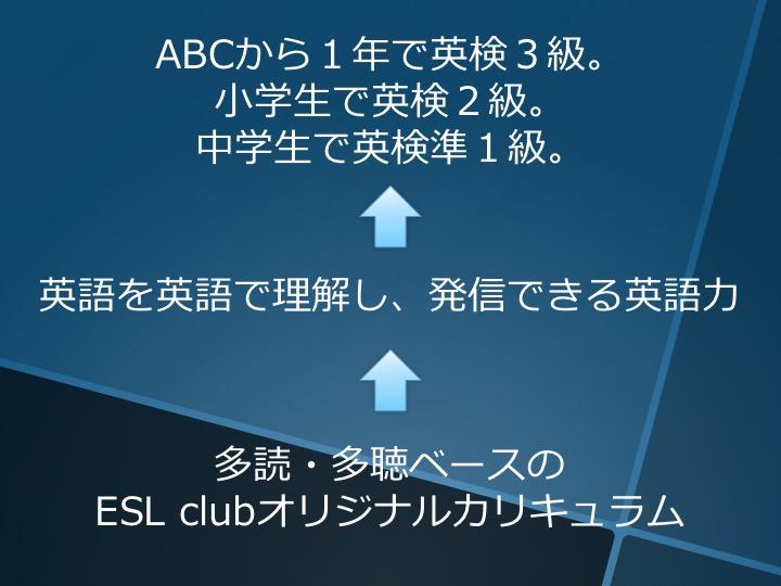 ESL club ESLクラブ 英検対策集中コース