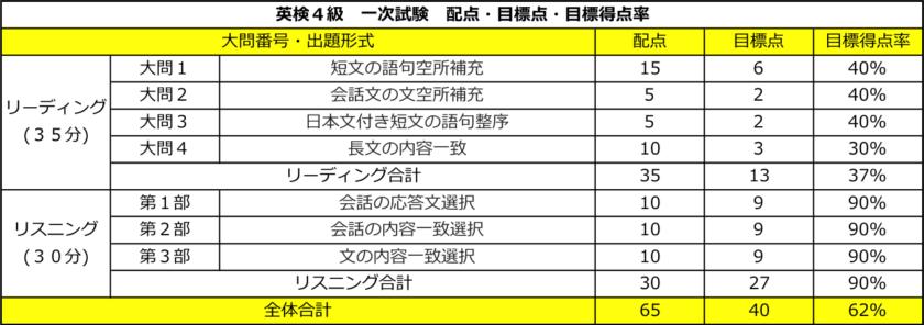 英検4級 一次試験 配点・目標点(合格点)・目標得点率