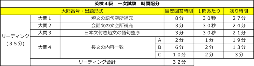 英検4級 一次試験 時間配分