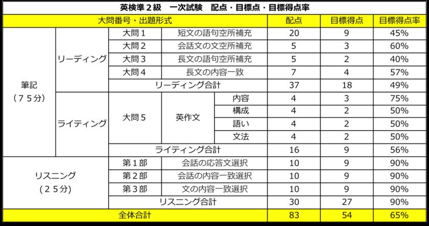 英検準2級 一次試験 配点・目標点(合格点)・目標得点率