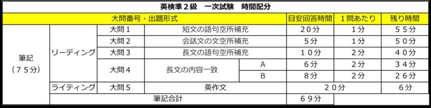 英検準2級 一次試験 時間配分