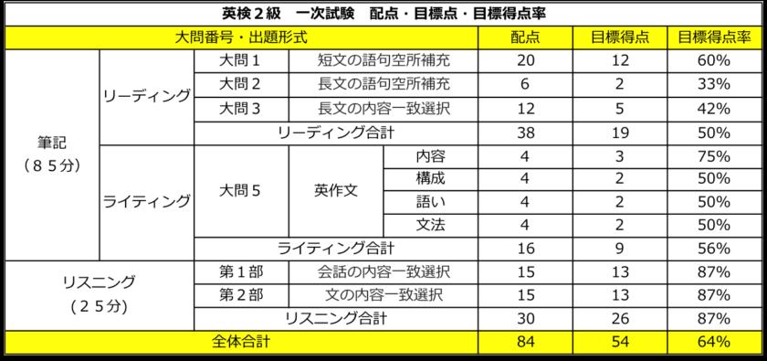 英検2級 一次試験 配点・目標点(合格点)・目標得点率