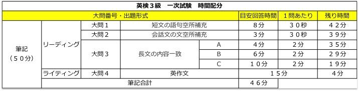 英検3級 一次試験 時間配分