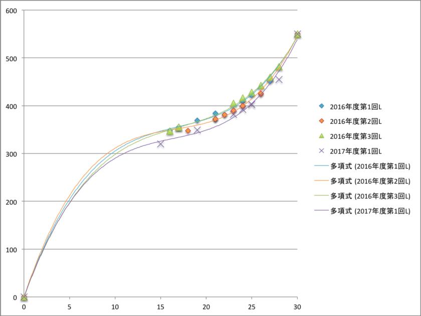 英検3級 リスニング 素点 CSEスコア 関係