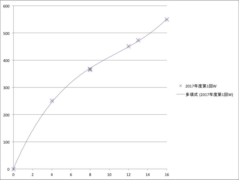 英検3級 ライティング 素点 CSEスコア 関係