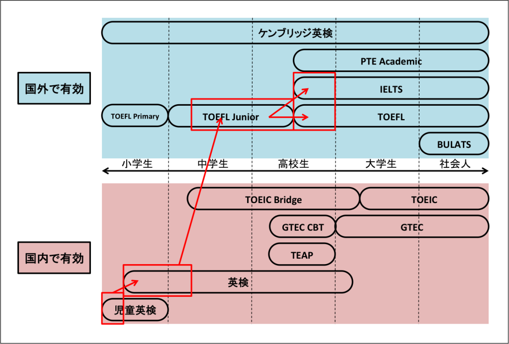 英語の資格試験分類2