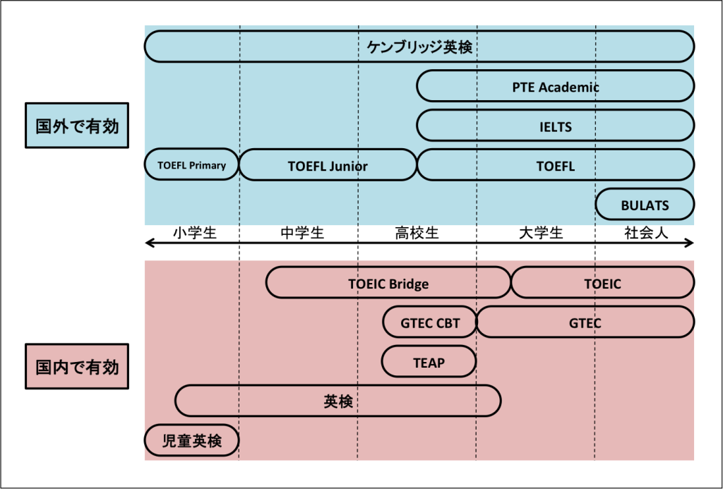 英語の資格試験分類
