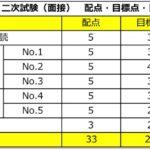 【英検二次試験(面接)】合格点と配点はこちら!2019年度最新版!(2級・準2級・3級)