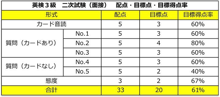 英検3級 二次試験(面接) 配点・合格点