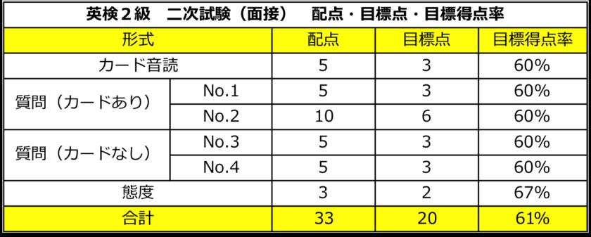 英検2級 二次試験(面接) 配点・合格点