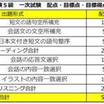 【英検一次試験】合格点と時間配分を公開!2019年度最新版!(準1級・2級・準2級・3級・4級・5級)