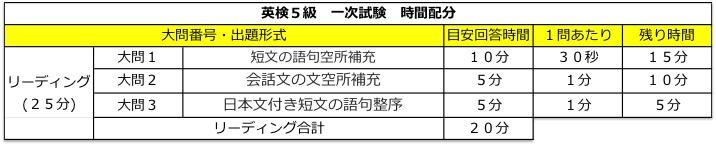 英検5級 一次試験(リーディング) 時間配分