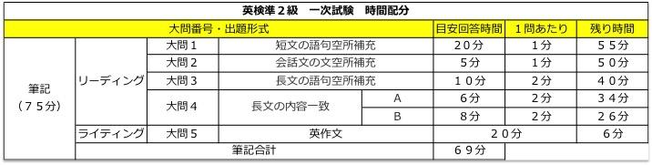 英検準2級 準二級 リーディング 長文 対策 コツ