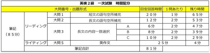 英検2級 一次試験 時間配分