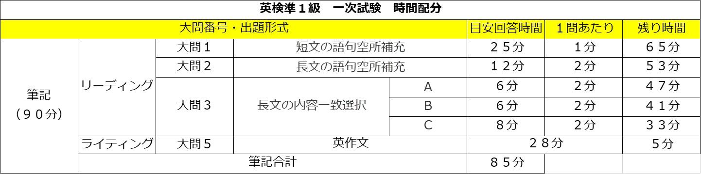 英検準1級 一次試験 時間配分