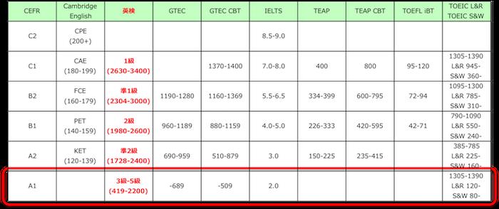 CEFR対照表