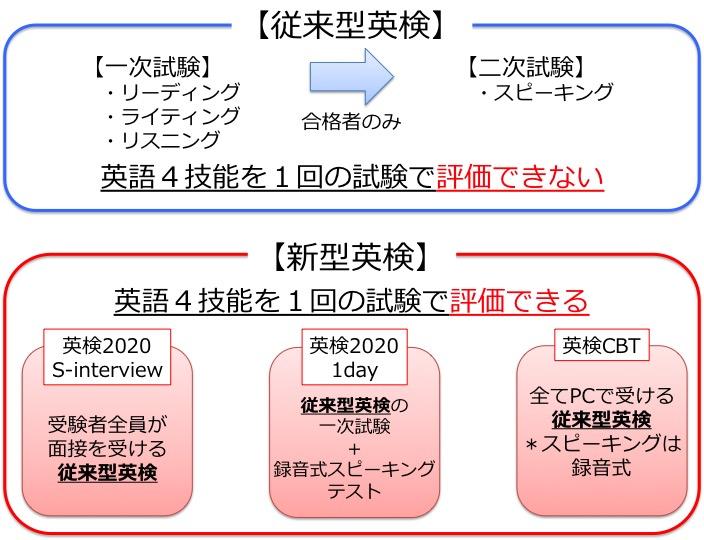 従来型英検と新型英検(英検2020 2days S-interview・英検2020 1day S-CBT・英検CBT)の違い