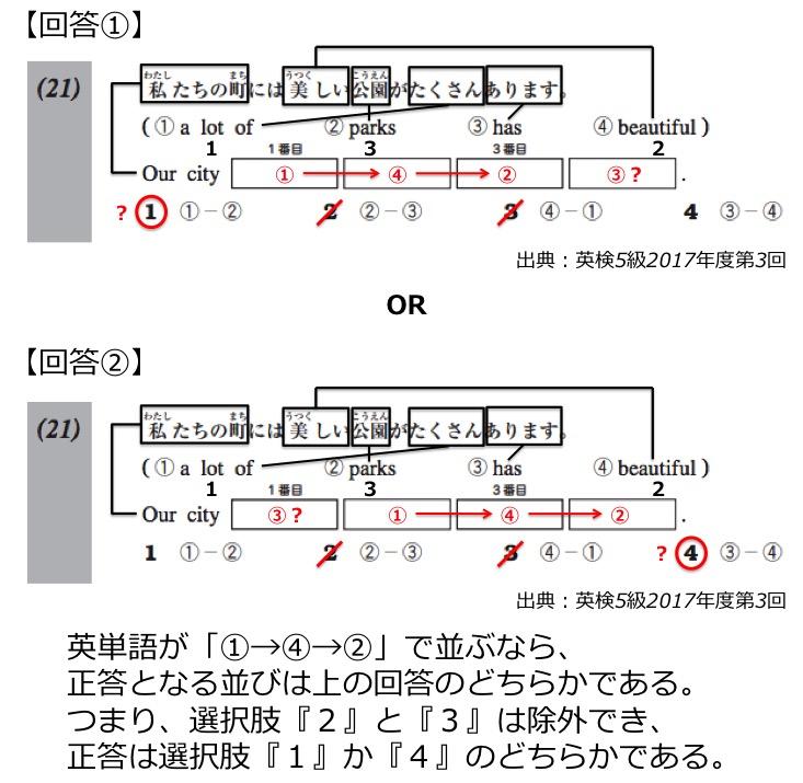 英検5級リーディング対策 大問3 解き方・コツ