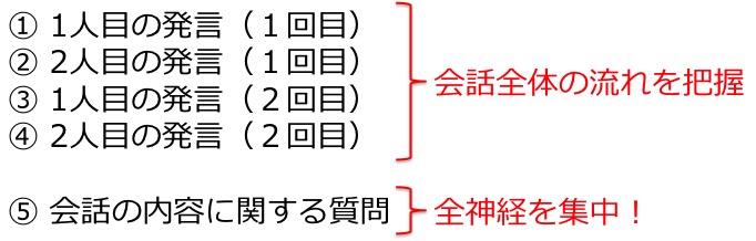 英検3級リスニング対策 大問2 問題例 解き方 コツ