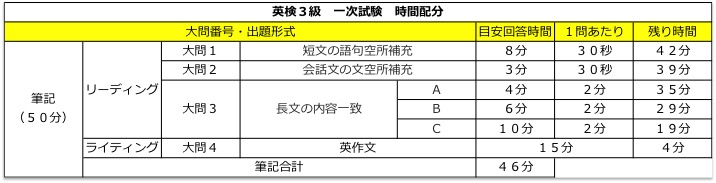 英検3級 リーディング対策 解き方・コツ